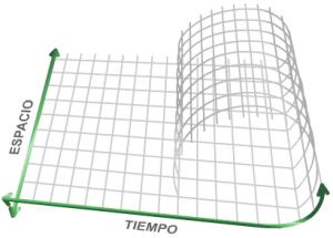 curva cerrada de tipo tiempo