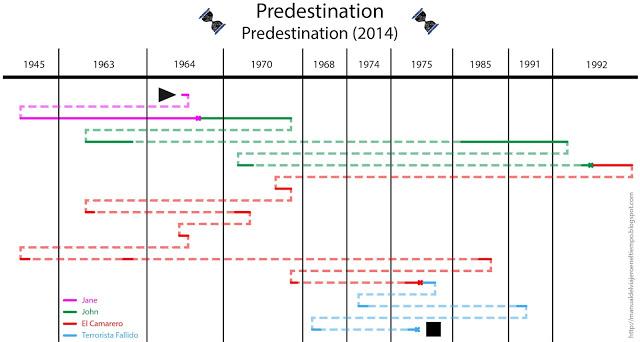 bucles-predestination-viajeros-en-el-tiempo