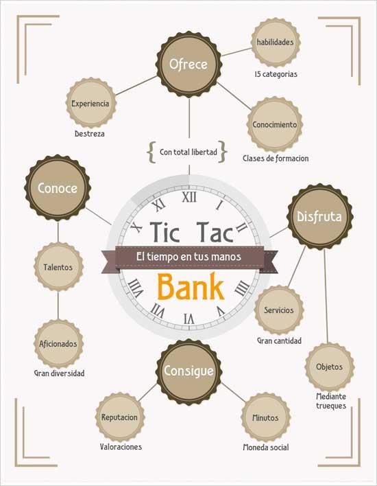tic-tac-bank-banco-del-tiempo-online